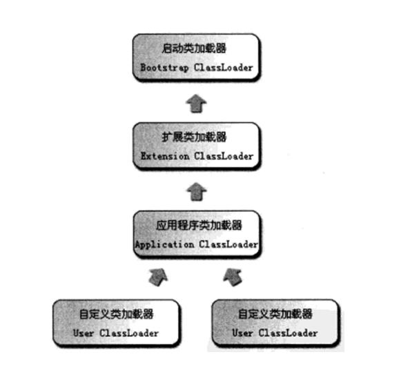 双亲委派模型.png