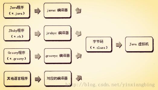 Java虚拟机提供的语言无关性.png