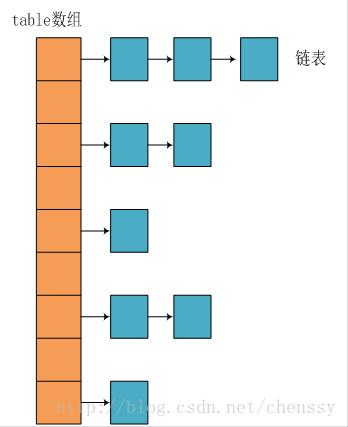 jdk1.8之前的内部结构HashMap.jpg