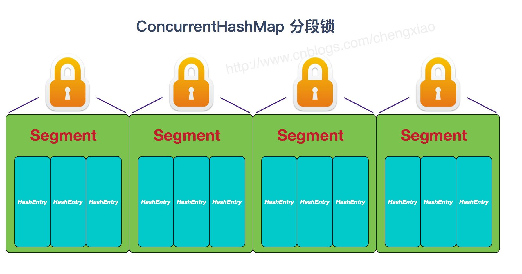 ConcurrentHashMap分段锁.jpg