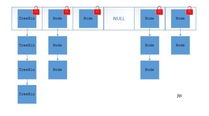 JDK1.8ConcurrentHashMapStructure.jpg