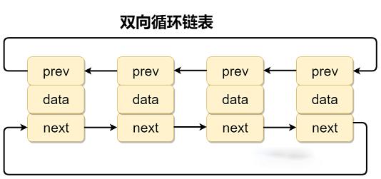 双向循环链表.png
