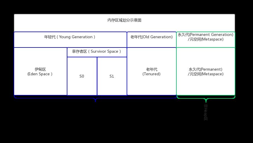 内存区域划分示意图.png