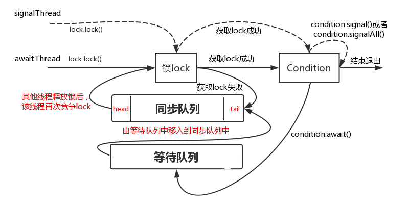 Lock-Condition演示.png