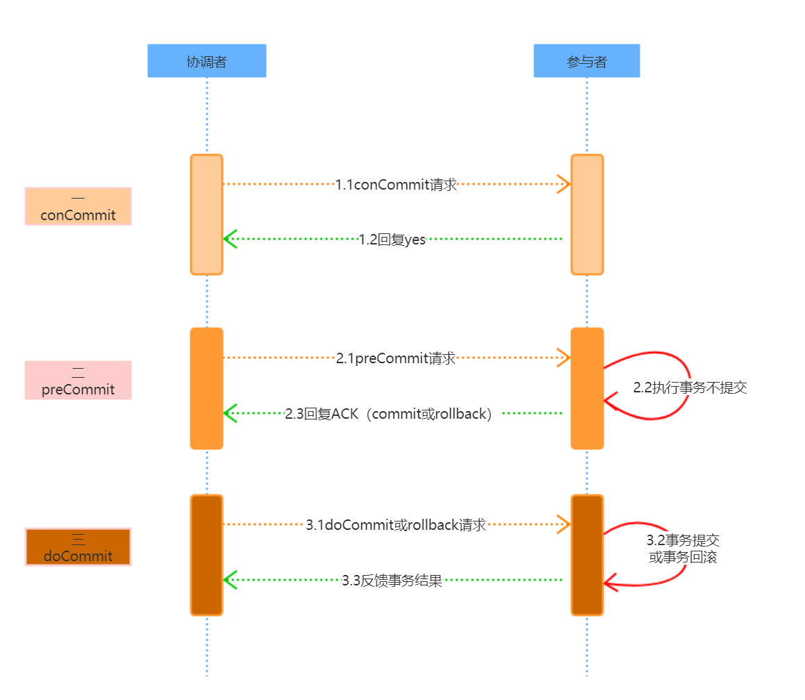 三阶段提交示意图.png