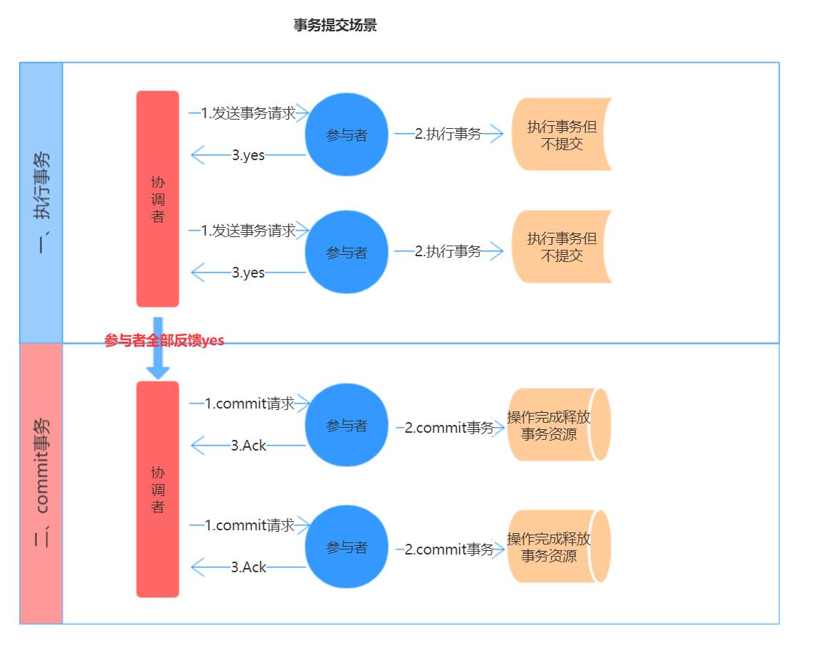 两阶段提交事务提交示意图.png